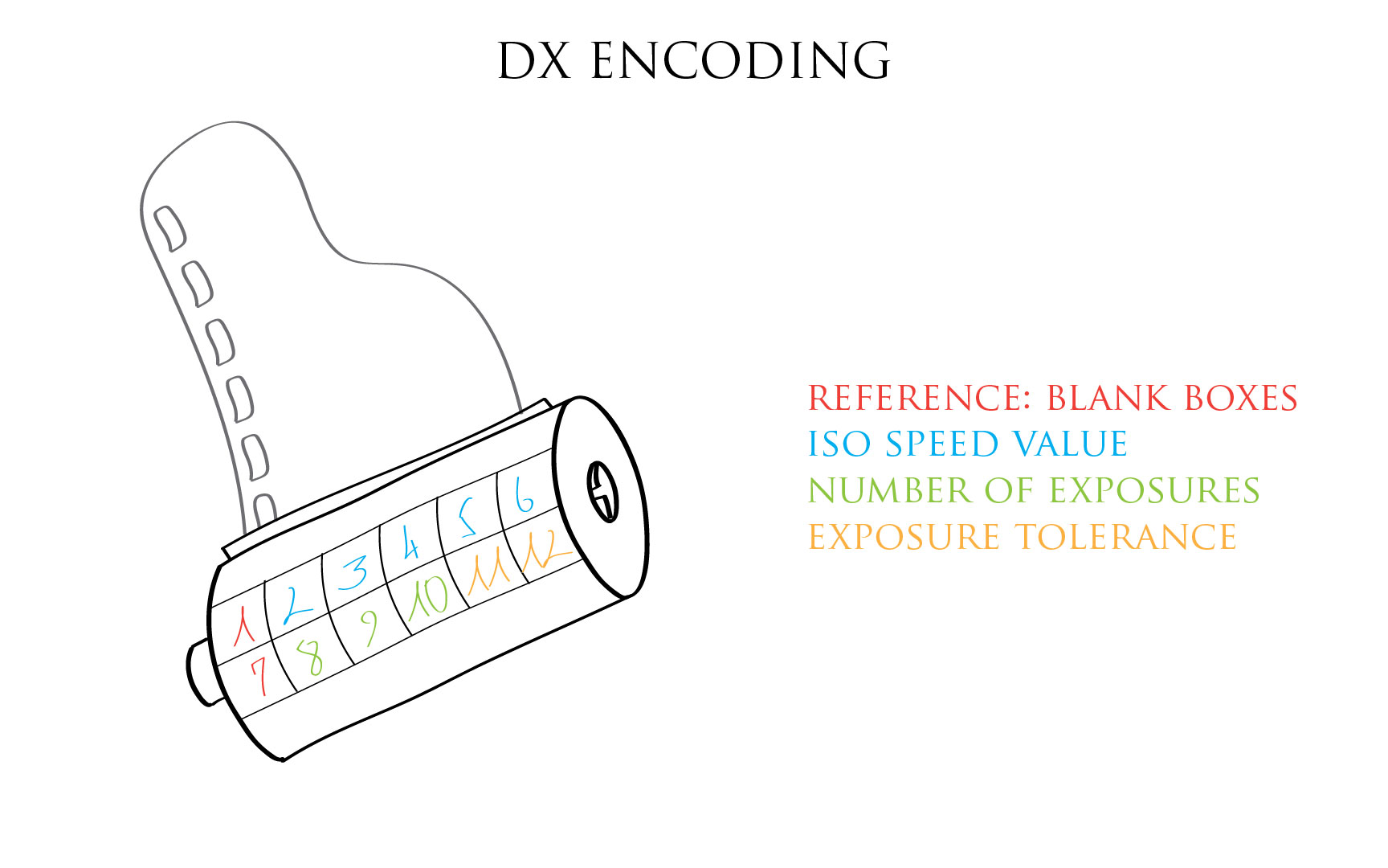 Modifying the DX code of a film
