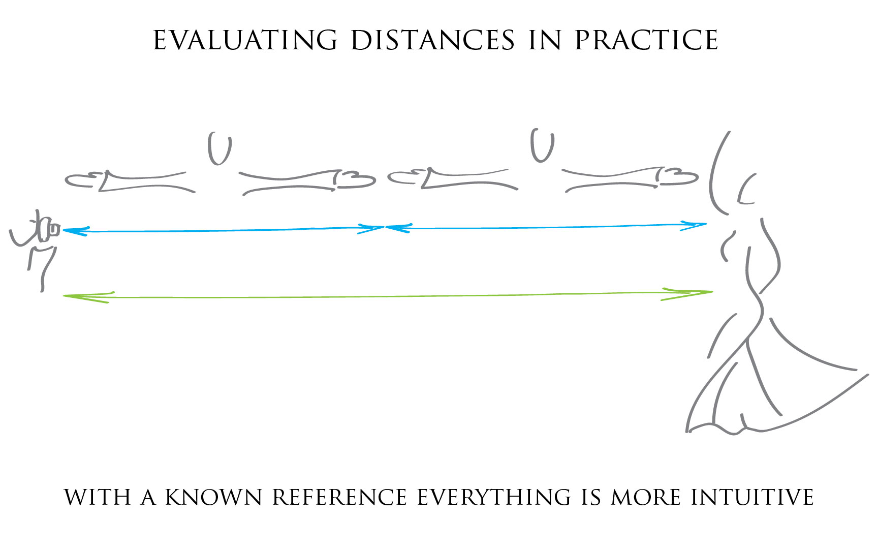 Illustration: Evaluating distances in practice