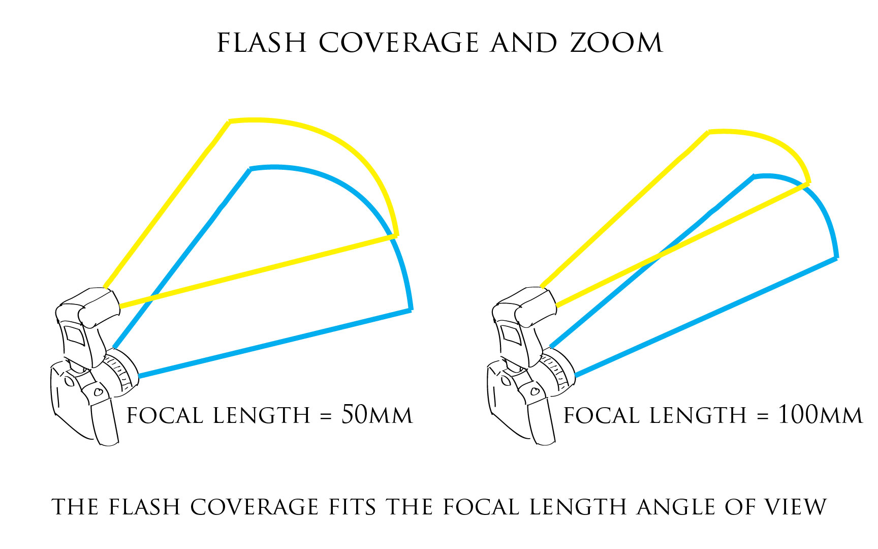 Illustration: Flash coverage and zoom