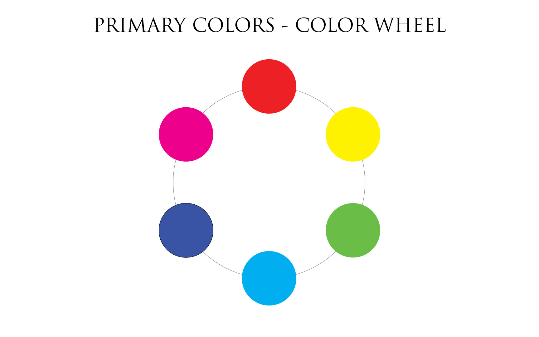 Primary colors, color wheel
