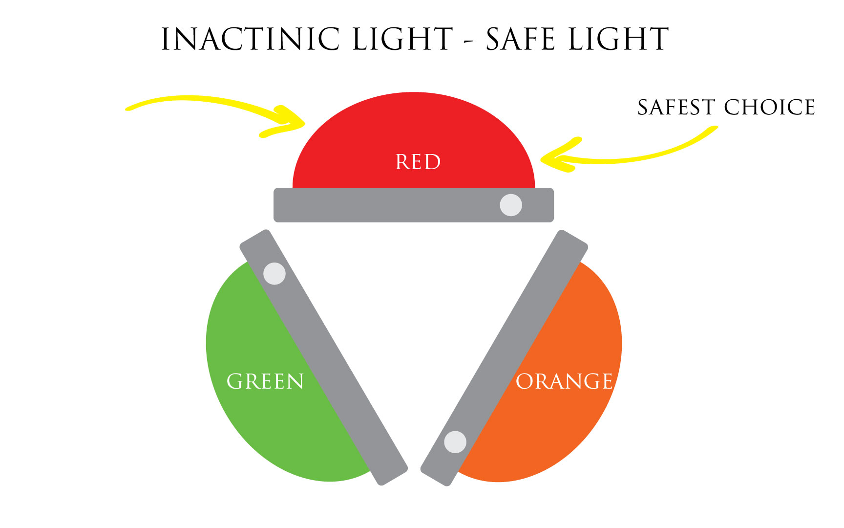 Illustration: Inactinic light, safe light, film photography