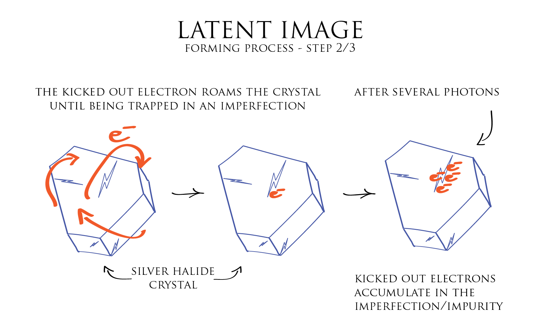 Illustration: latent image forming process 2-3