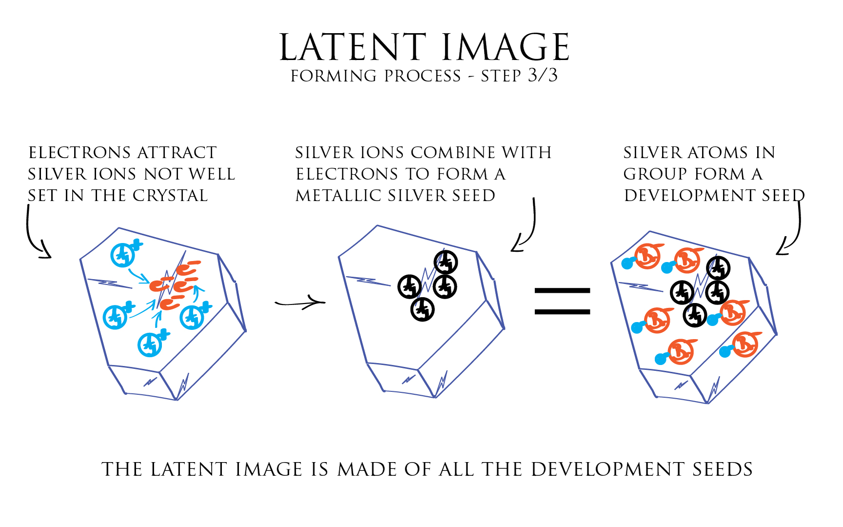 Illustration: latent image forming process 3-3