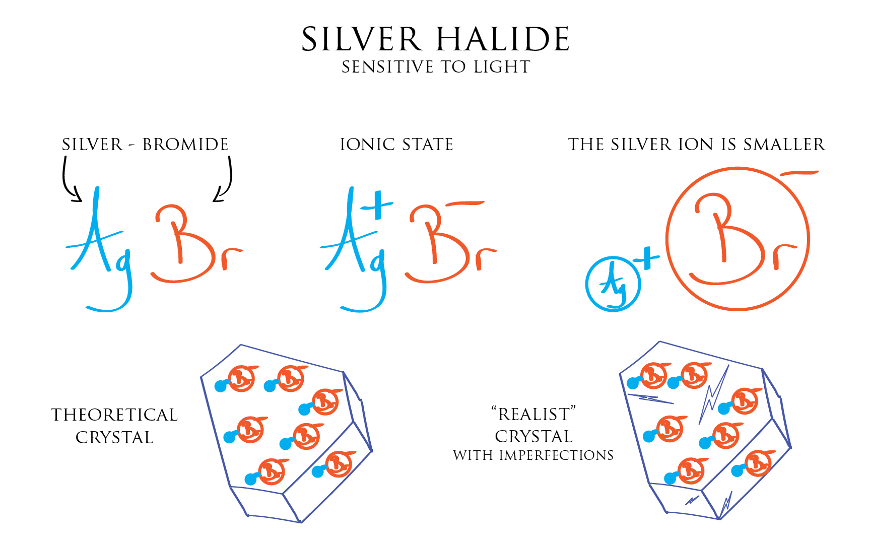 Illustrate silver halide